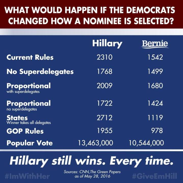 Hillary still wins every time